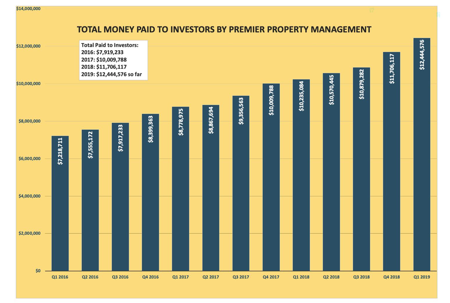 PaidtoInvestors
