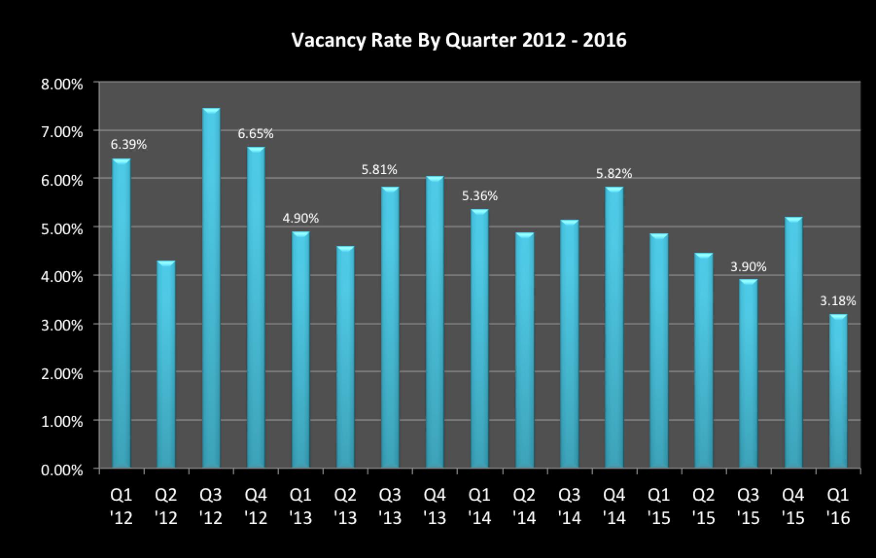 Vacancy_Rate_Apr_2016.png