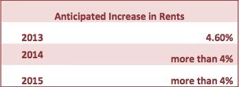 anticipated-increase-in-rent
