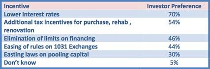investor-incentives