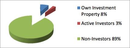 residential-real-estate-investor